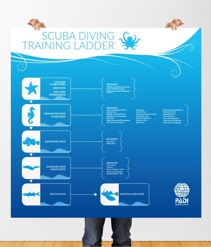 scuba diving poster design training ladder by 50bar scuba design